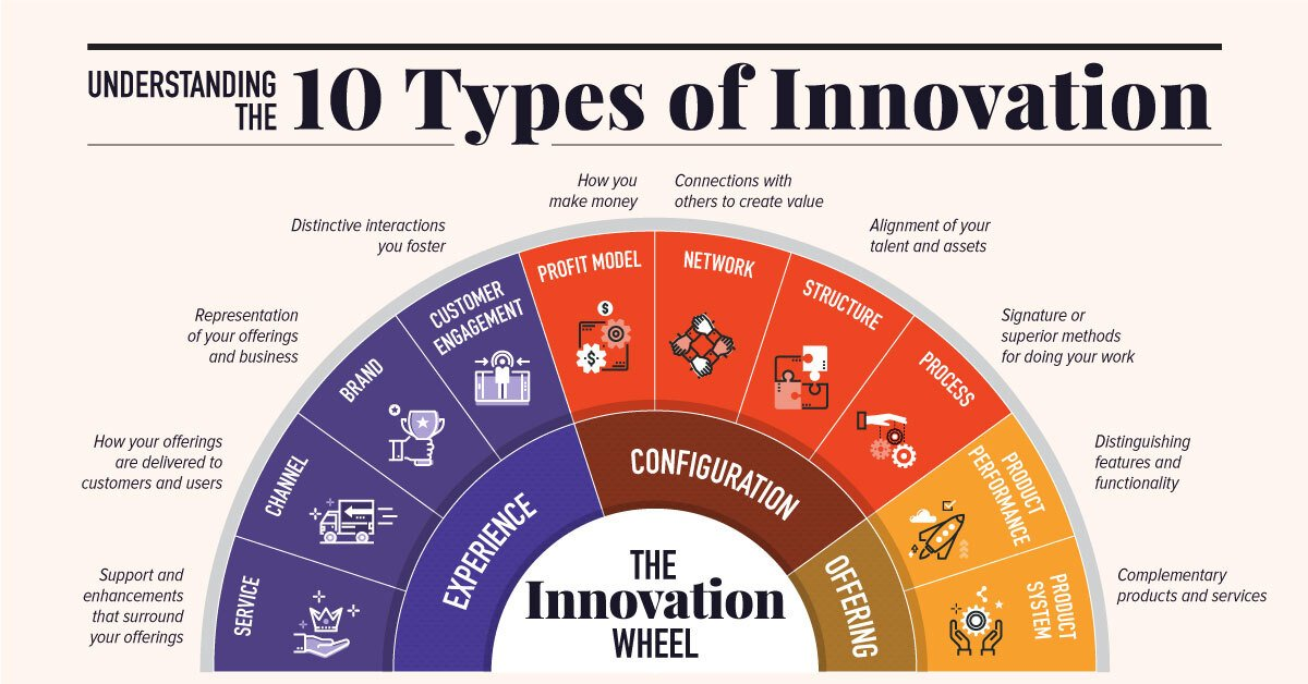 TECHNOLOGY10 Types of Innovation: The Art of Discovering a Breakthrough Product